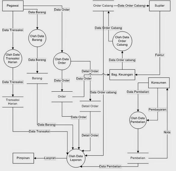 2.5 Pengertian Data Flow Diagram dan Berikan Contoh Gambar ...