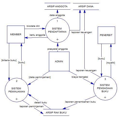 25 pengertian data flow diagram dan berikan contoh gambar dfd level 1 contoh dfd ccuart Image collections